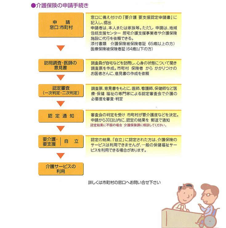 高齢者の介護の申請手続き