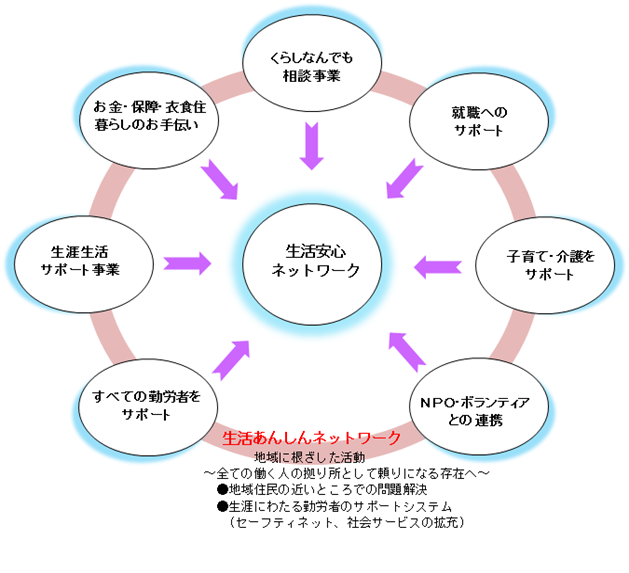 長野県労福協の活動紹介